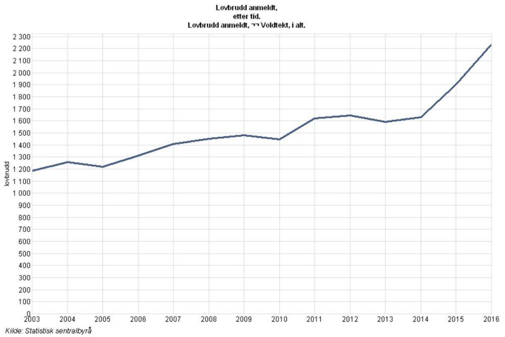 Количество преступлений на сексуальной почве
