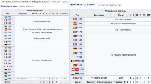 История выступления сборной Исландии по футболу на международных турнирах