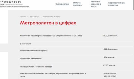 В 2008 году московский метрополитен перевёз 2572,9 млн пассажиров, в прошлом году - 2500,4 млн.