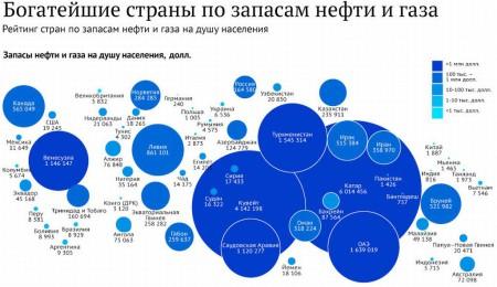 Рейтинг стран по запасам нефти и газа на душу населения