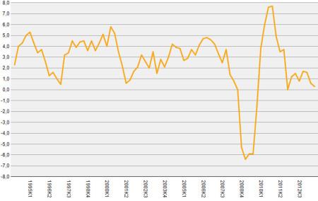 Динамика изменения ВВП Швеции в 1994–2013 годах.