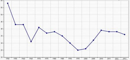 Раскрываемость преступлений в Швеции в 1950–2013 гг.