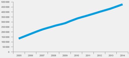 Количество людей, стоящих в очереди на получение муниципального жилья в Стокгольме