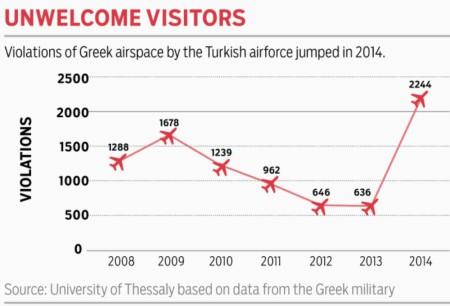 Количество нарушений воздушного пространства Греции турецкими ВВС