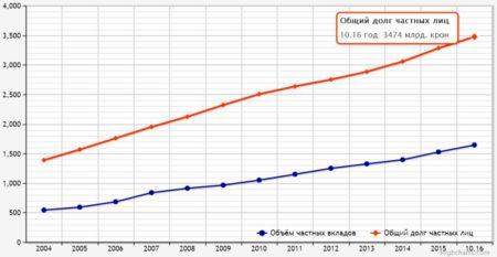 Общий долг шведов перед банками превысил 24 триллиона рублей