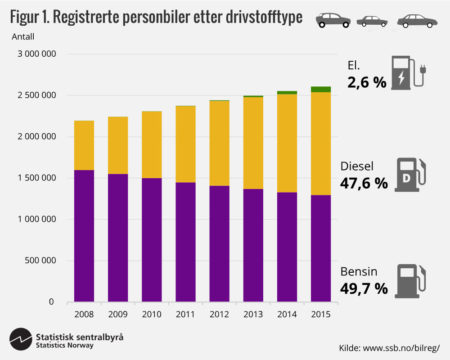 Легковые автомобили в Норвегии