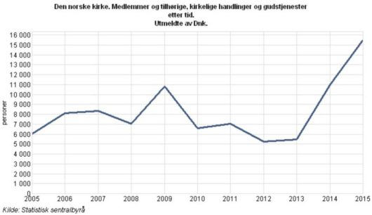 С 2005 по 2015 год более 91 тысячи верующих покинули церковь Норвегии