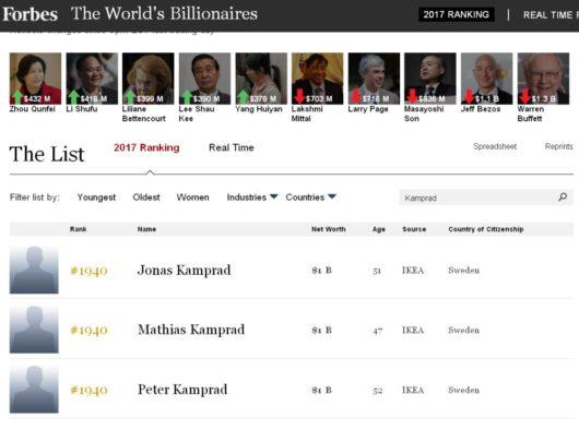 В рейтинге «Форбс» нет основателя ИКЕА Ингвара Кампрада