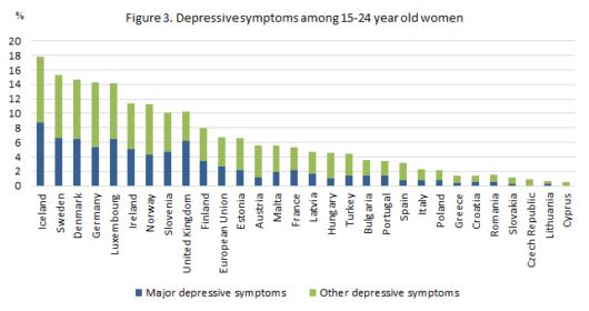 Депрессия среди девочек и женщин в возрасте 15-24 лет
