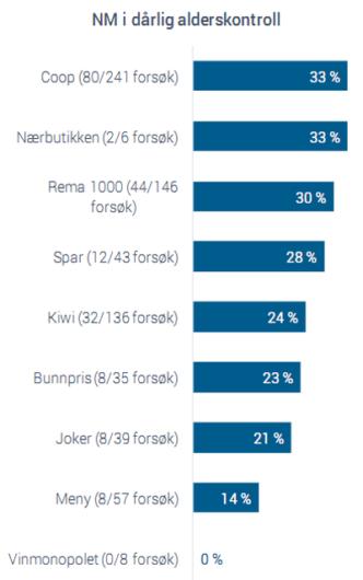 Норвежским подросткам чаще всего продают алкоголь в сети супермаркетов Coop