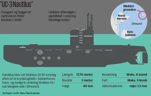 Датская частная подводная лодка «UC3 Nautilus»