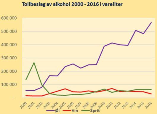 Объём задержанного норвежской таможней контрабандного пива, вина и крепкого алкоголя