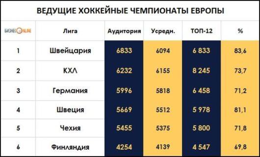 Континентальная хоккейная лига (КХЛ) в очередной раз стала второй по посещаемости лигой Европы