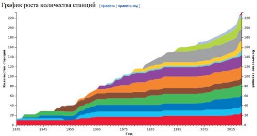 Москва потратила трлн рублей на бесполезное метро