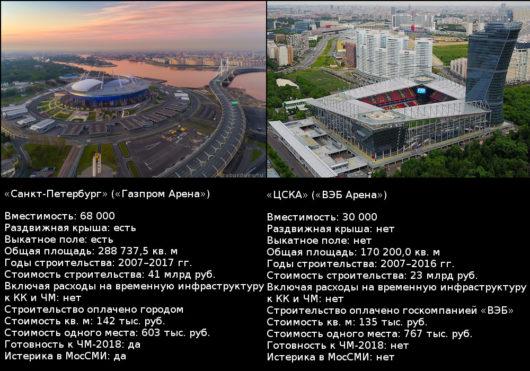 Сравнение стадионов «Санкт-Петербург» и «ВЭБ Арена».