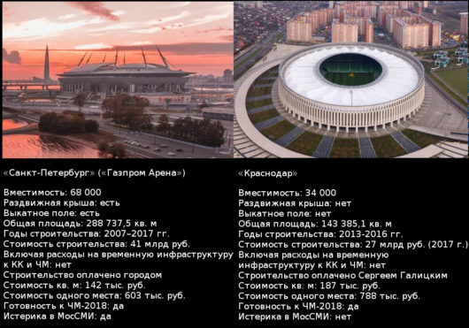 Сравнение стадионов «Санкт-Петербург» и «Краснодар».