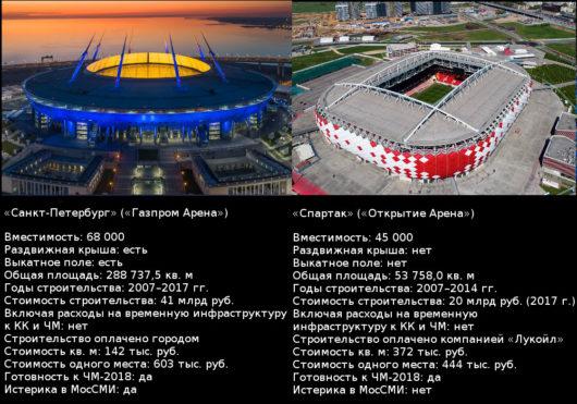 Сравнение стадионов «Санкт-Петербург» и «Открытие Арена».