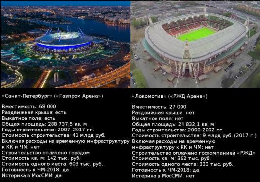 Сравнение стадионов «Санкт-Петербург» и «РЖД Арена».