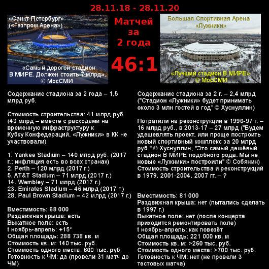 «Лужники» за 2 года – 1 матч, «Санкт-Петербург» – 46