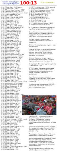 Матчи на стадионах «Санкт-Петербург» и «Лужники» за всё время (22.04.17–16.12.20).