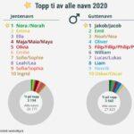 Топ-10 имён в Норвегии в 2020 году