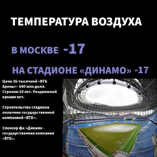 «ВТБ-Арена»