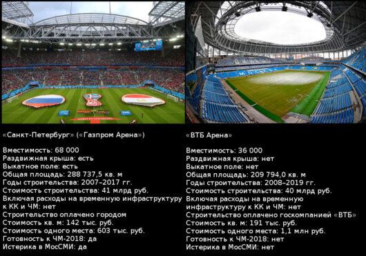 Сравнение стадионов «Санкт-Петербург» и «ВТБ Арена»