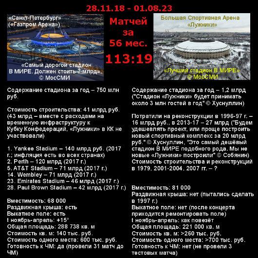 Бесполезные «Лужники» за 30 месяцев – 1 матч, «Санкт-Петербург» – 56